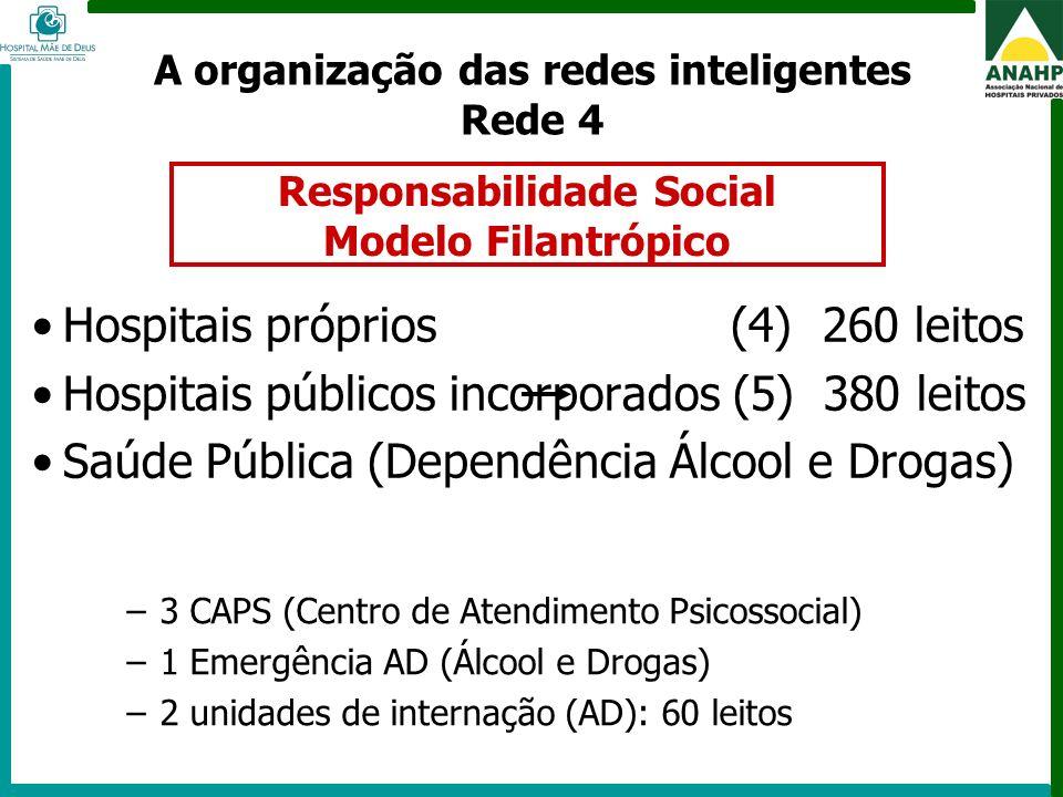 FEHOSP - 6 a 8 de maio de 2009 - Campinas - SP Hospitais próprios (4) 260 leitos Hospitais públicos incorporados (5) 380 leitos Saúde Pública (Dependê