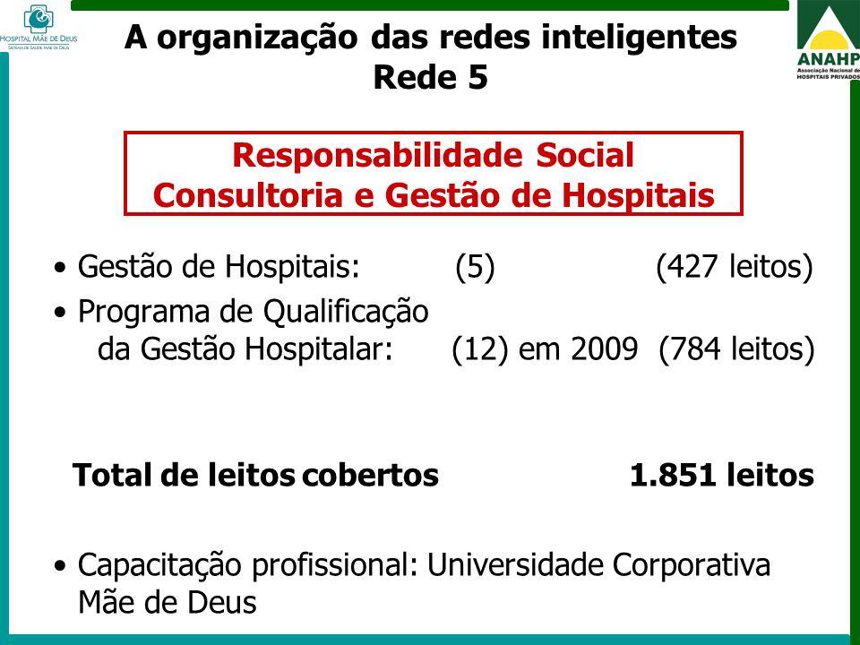 FEHOSP - 6 a 8 de maio de 2009 - Campinas - SP Gestão de Hospitais: (5) (427 leitos) Programa de Qualificação da Gestão Hospitalar: (12) em 2009 (784