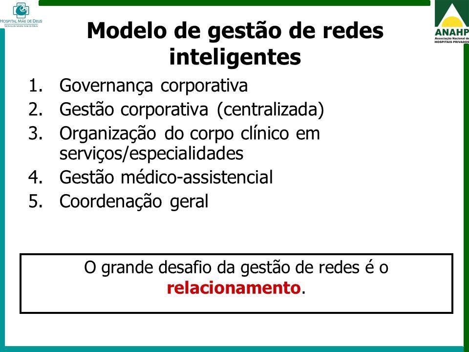 FEHOSP - 6 a 8 de maio de 2009 - Campinas - SP Modelo de gestão de redes inteligentes 1.Governança corporativa 2.Gestão corporativa (centralizada) 3.O