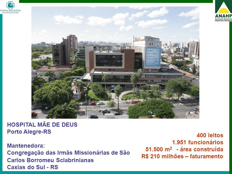 FEHOSP - 6 a 8 de maio de 2009 - Campinas - SP 400 leitos 1.951 funcionários 51.500 m 2 - área construída R$ 210 milhões – faturamento HOSPITAL MÃE DE
