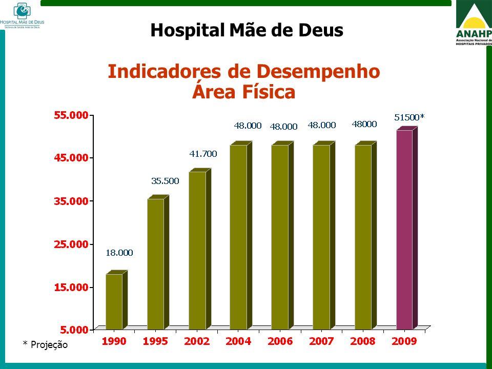 FEHOSP - 6 a 8 de maio de 2009 - Campinas - SP Indicadores de Desempenho Área Física * Projeção Hospital Mãe de Deus