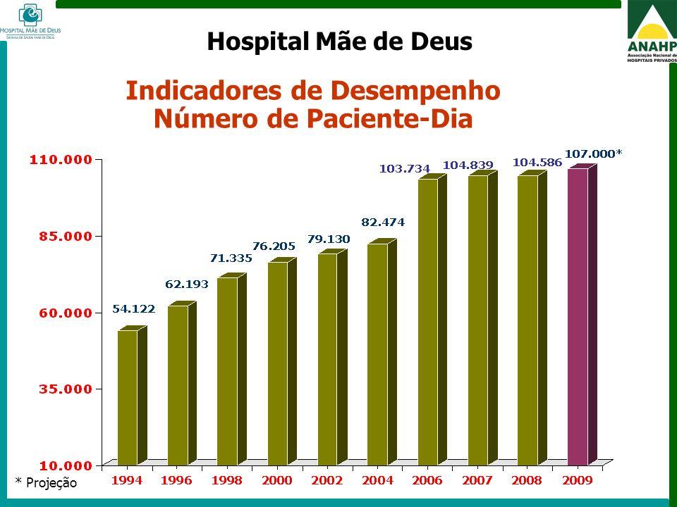 FEHOSP - 6 a 8 de maio de 2009 - Campinas - SP Indicadores de Desempenho Número de Paciente-Dia * Projeção Hospital Mãe de Deus