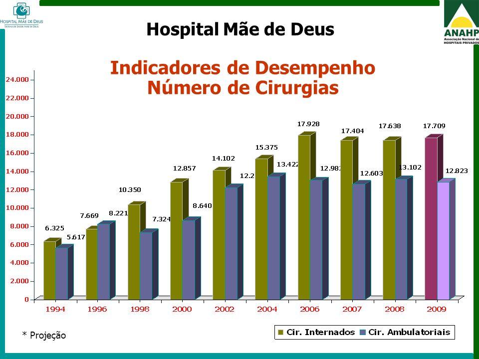 FEHOSP - 6 a 8 de maio de 2009 - Campinas - SP Indicadores de Desempenho Faturamento em R$ (milhões) Hospital Mãe de Deus * Projeção