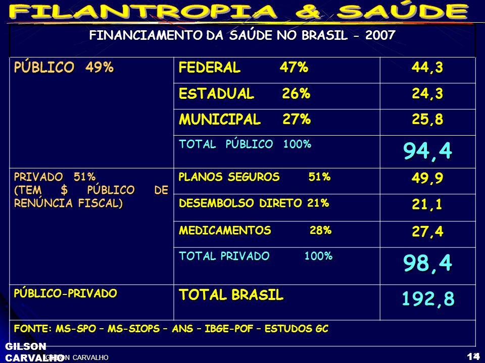 GILSON CARVALHO 14 GILSON CARVALHO 14 FINANCIAMENTO DA SAÚDE NO BRASIL - 2007 PÚBLICO 49% FEDERAL 47% 44,3 ESTADUAL 26% 24,3 MUNICIPAL 27% 25,8 TOTAL