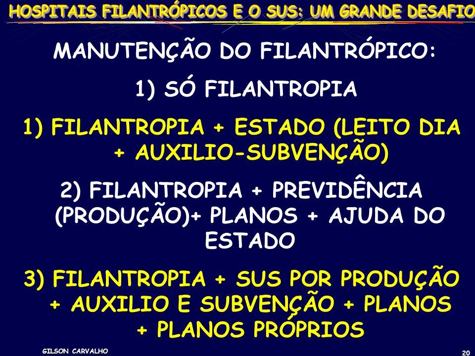 GILSON CARVALHO 20 MANUTENÇÃO DO FILANTRÓPICO: 1) SÓ FILANTROPIA 1) FILANTROPIA + ESTADO (LEITO DIA + AUXILIO-SUBVENÇÃO) 2) FILANTROPIA + PREVIDÊNCIA