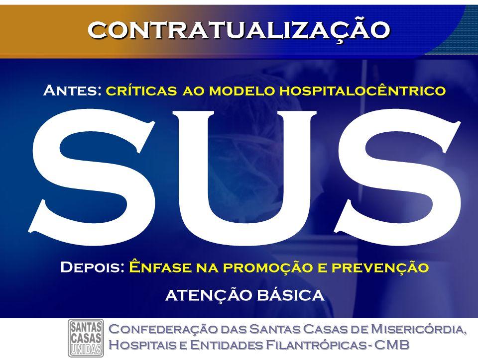 contratualização Antes: críticas ao modelo hospitalocêntrico contratualização SUS Depois: Ênfase na promoção e prevenção ATENÇÃO BÁSICA