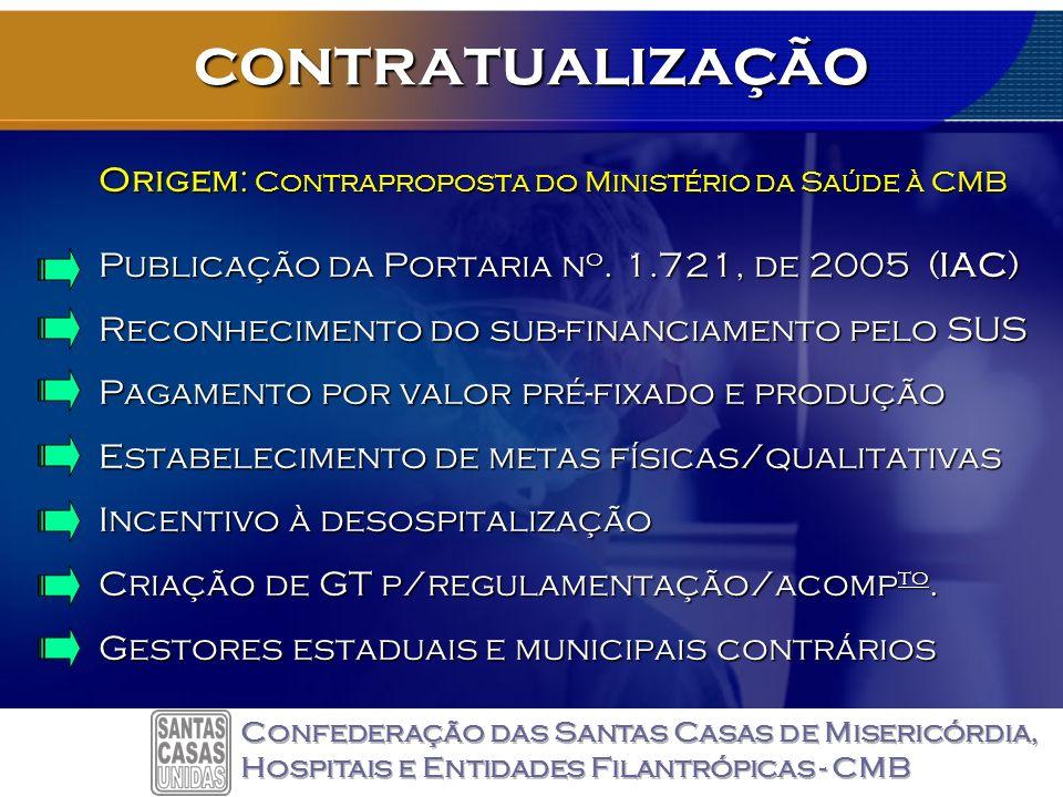 contratualização Origem: Contraproposta do Ministério da Saúde à CMB Publicação da Portaria n o.