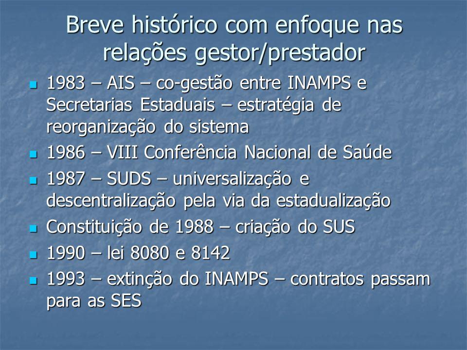 Breve histórico com enfoque nas relações gestor/prestador 1983 – AIS – co-gestão entre INAMPS e Secretarias Estaduais – estratégia de reorganização do