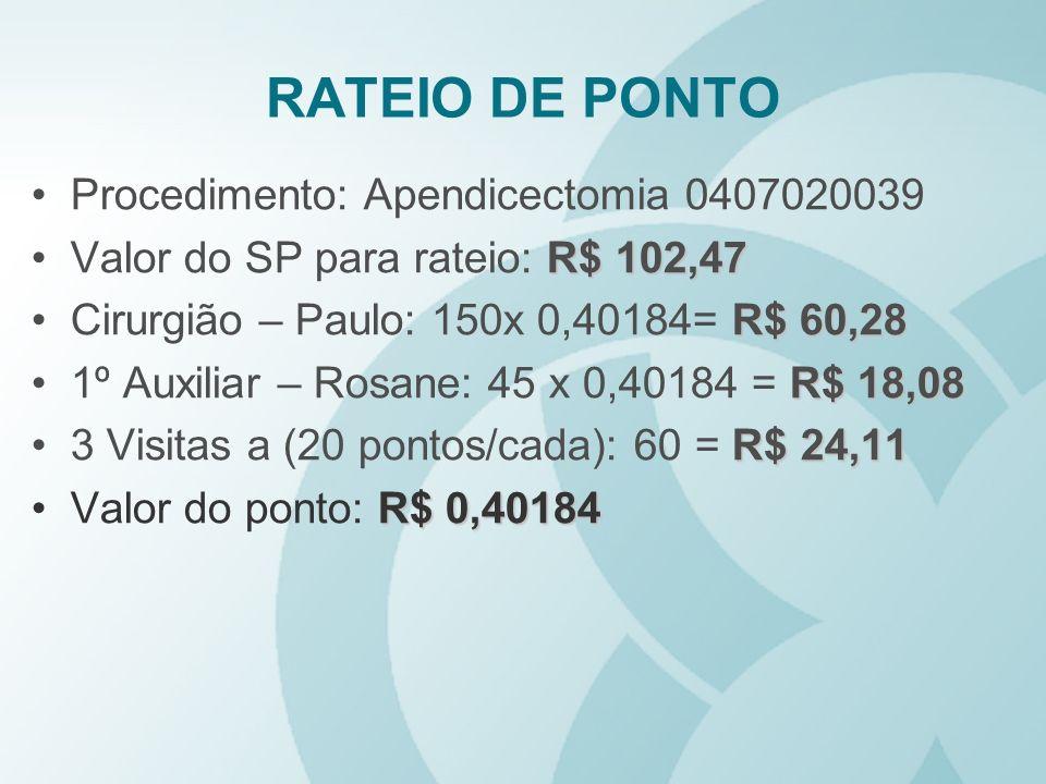 RATEIO DE PONTO Procedimento: Apendicectomia 0407020039 R$ 102,47Valor do SP para rateio: R$ 102,47 R$ 60,28Cirurgião – Paulo: 150x 0,40184= R$ 60,28
