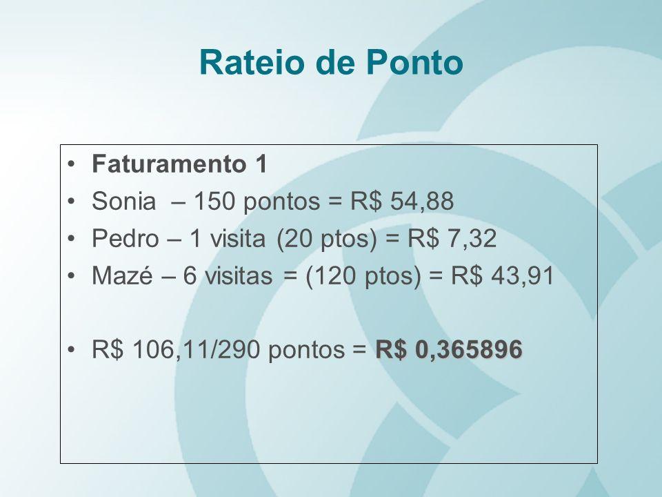 Rateio de Ponto Faturamento 1 Sonia – 150 pontos = R$ 54,88 Pedro – 1 visita (20 ptos) = R$ 7,32 Mazé – 6 visitas = (120 ptos) = R$ 43,91 R$ 0,365896R