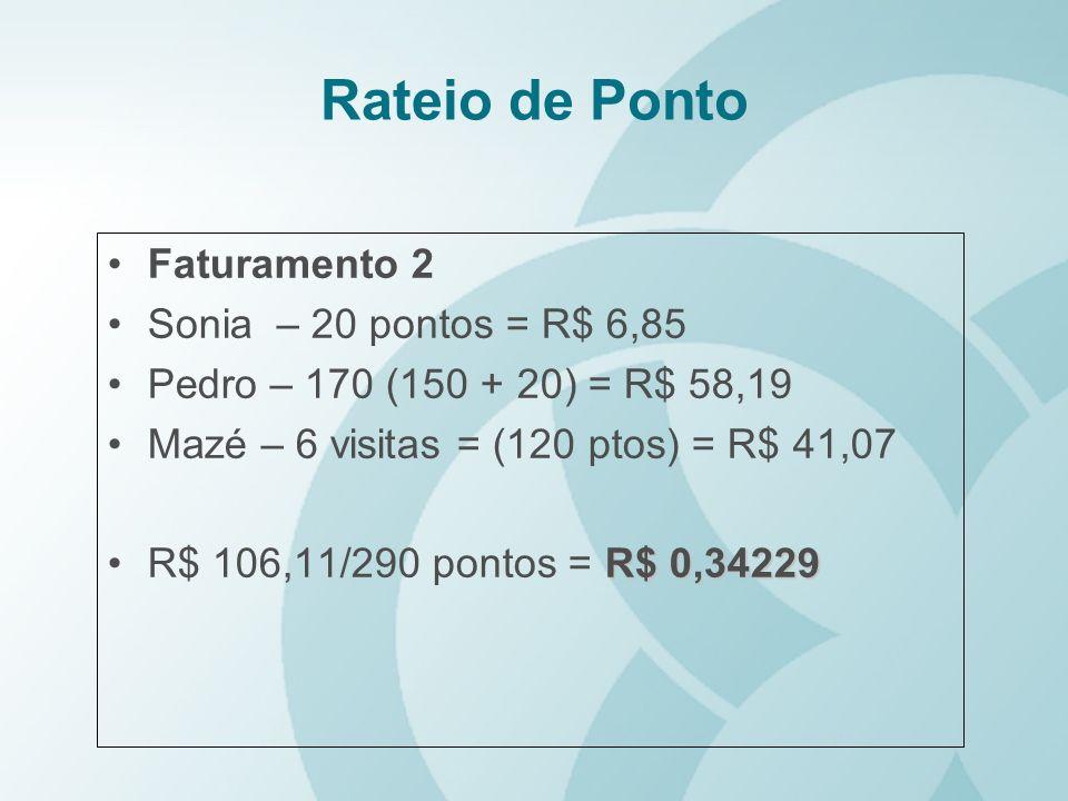 Rateio de Ponto Faturamento 2 Sonia – 20 pontos = R$ 6,85 Pedro – 170 (150 + 20) = R$ 58,19 Mazé – 6 visitas = (120 ptos) = R$ 41,07 R$ 0,34229R$ 106,