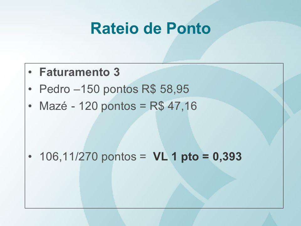 Rateio de Ponto Faturamento 3 Pedro –150 pontos R$ 58,95 Mazé - 120 pontos = R$ 47,16 106,11/270 pontos = VL 1 pto = 0,393