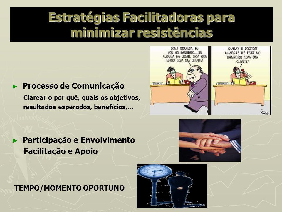 Estratégias Facilitadoras para minimizar resistências Processo de Comunicação Clarear o por quê, quais os objetivos, resultados esperados, benefícios,