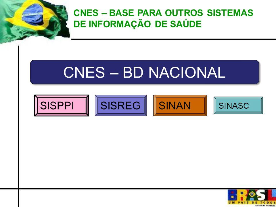 CNES – BASE PARA OUTROS SISTEMAS DE INFORMAÇÃO DE SAÚDE CNES – BD NACIONAL SISPPI SISREGSINAN SINASC