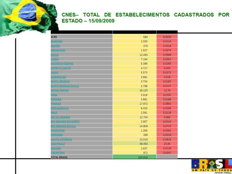 CNES– TOTAL DE ESTABELECIMENTOS CADASTRADOS POR ESTADO – 15/09/2009 ESTADO CADASTRADOS% ACRE 5890,0029 ALAGOAS 2.3300,0114 AMAPA 3760,0018 AMAZONAS 1.