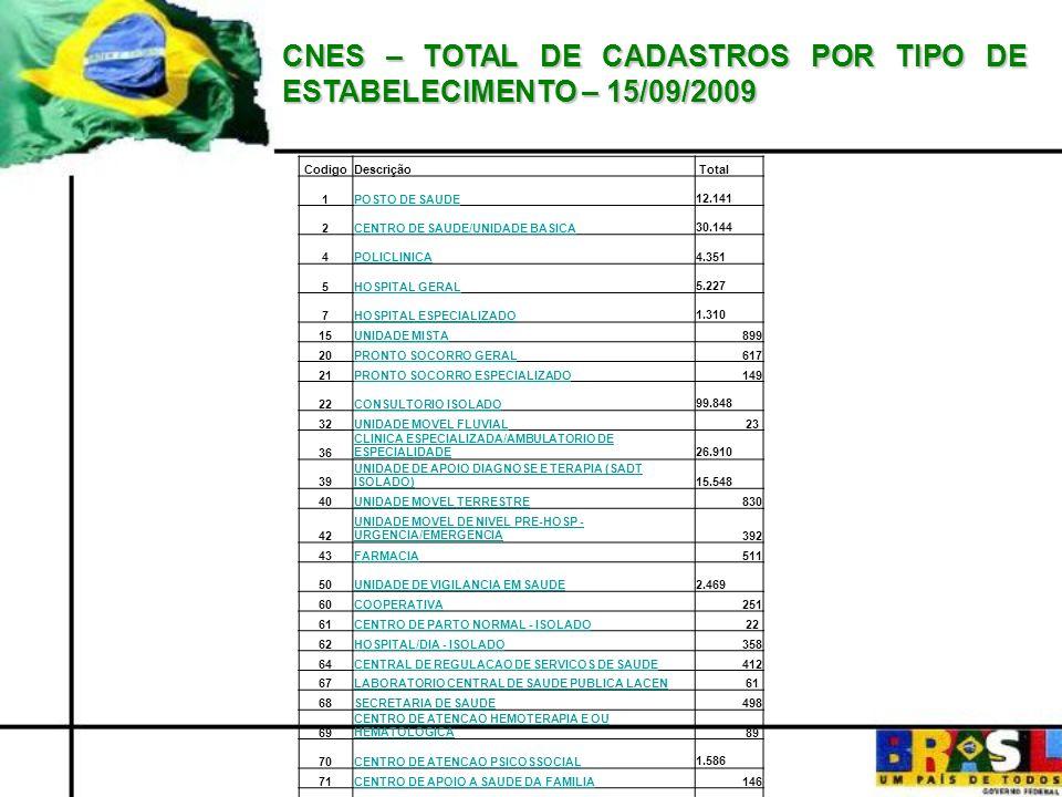 CNES – TOTAL DE CADASTROS POR TIPO DE ESTABELECIMENTO – 15/09/2009 CodigoDescrição Total 1POSTO DE SAUDE 12.141 2CENTRO DE SAUDE/UNIDADE BASICA 30.144