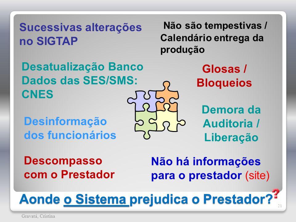 Aonde o Sistema prejudica o Prestador? 21 Gravatá, Cristina Sucessivas alterações no SIGTAP Desatualização Banco Dados das SES/SMS: CNES Descompasso c
