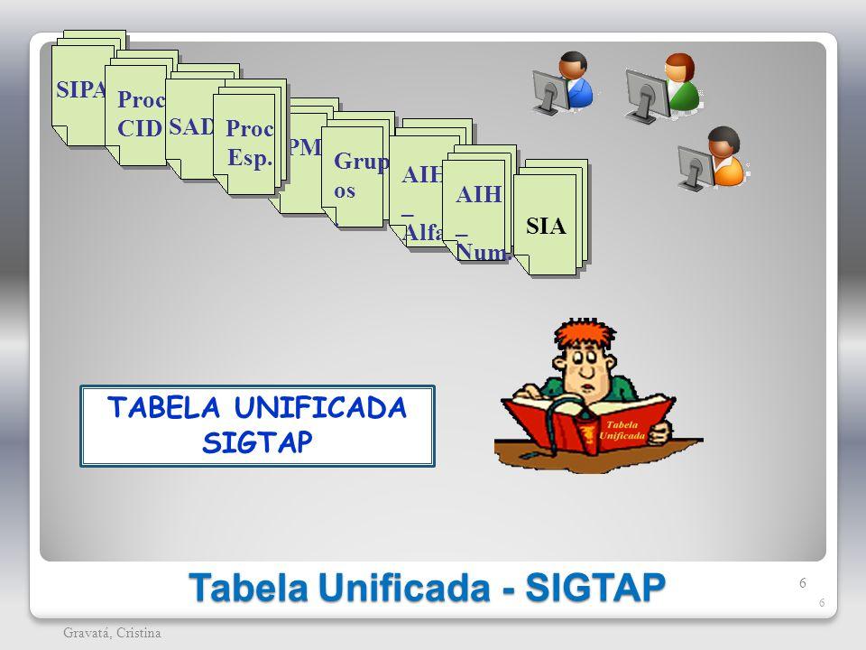 Tabela Unificada - SIGTAP 6 Gravatá, Cristina 6 OPM Grup os. AIH _ Alfa SIPAC Proc CID SADT Proc Esp. AIH _ Num. SIA TABELA UNIFICADA SIGTAP