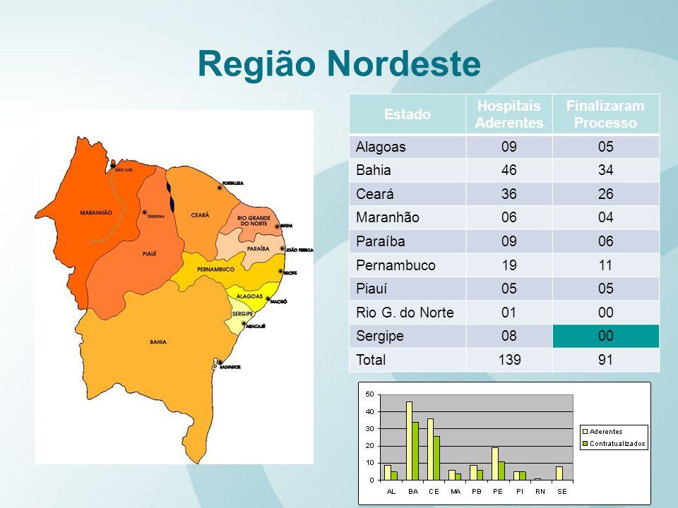 Região Nordeste Estado Hospitais Aderentes Finalizaram Processo Alagoas0905 Bahia4634 Ceará3626 Maranhão0604 Paraíba0906 Pernambuco1911 Piauí05 Rio G.