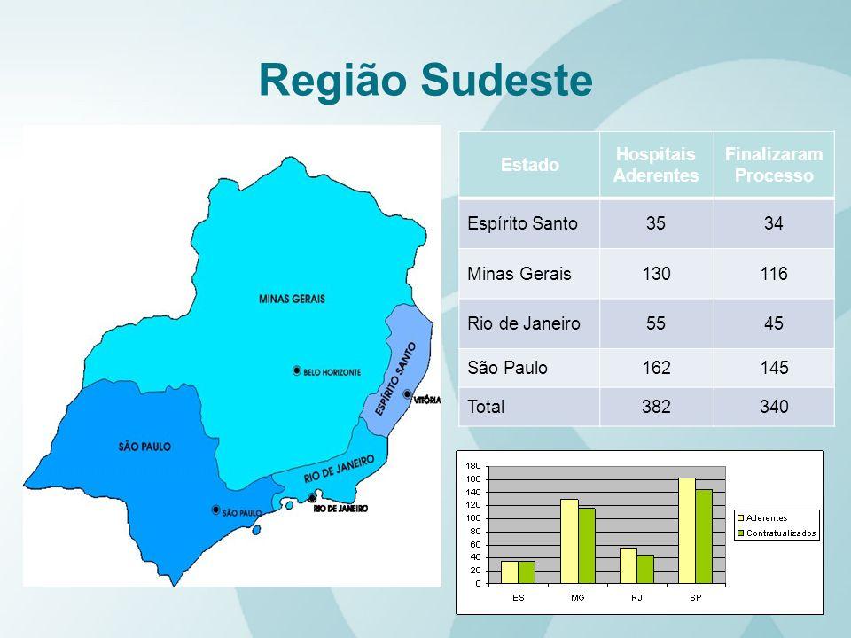 Região Sudeste Estado Hospitais Aderentes Finalizaram Processo Espírito Santo3534 Minas Gerais130116 Rio de Janeiro5545 São Paulo162145 Total382340