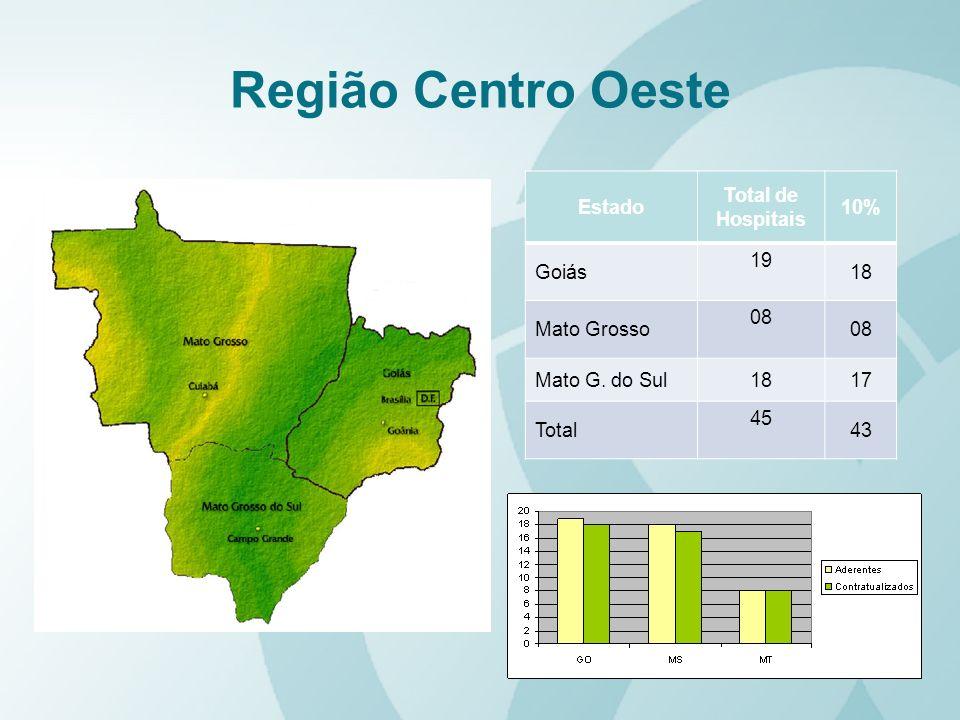 Região Centro Oeste Estado Total de Hospitais 10% Goiás 19 18 Mato Grosso 08 Mato G. do Sul1817 Total 45 43