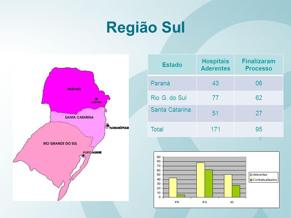 Região Sul Estado Hospitais Aderentes Finalizaram Processo Paraná4306 Rio G. do Sul7762 Santa Catarina 5127 Total17195