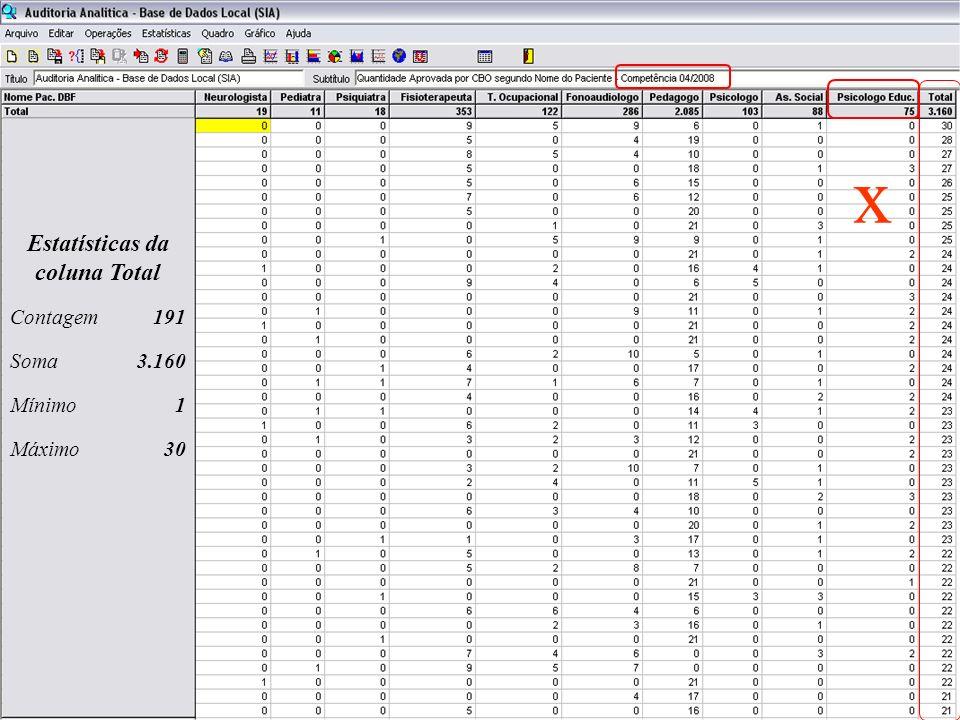Estatísticas da coluna Total Contagem191 Soma3.160 Mínimo1 Máximo30 x