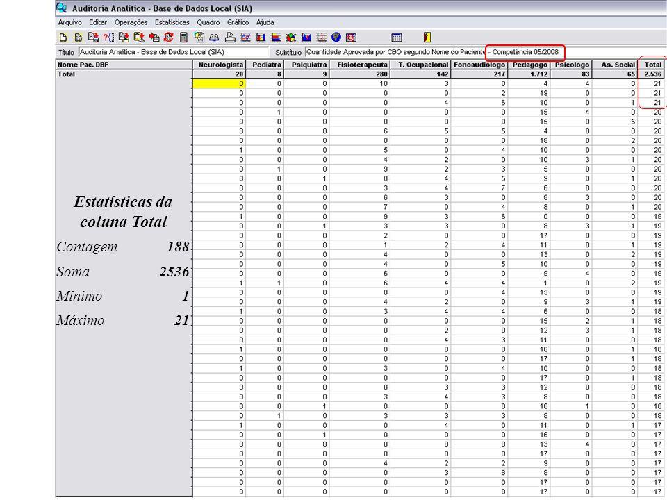 Estatísticas da coluna Total Contagem188 Soma2536 Mínimo1 Máximo21