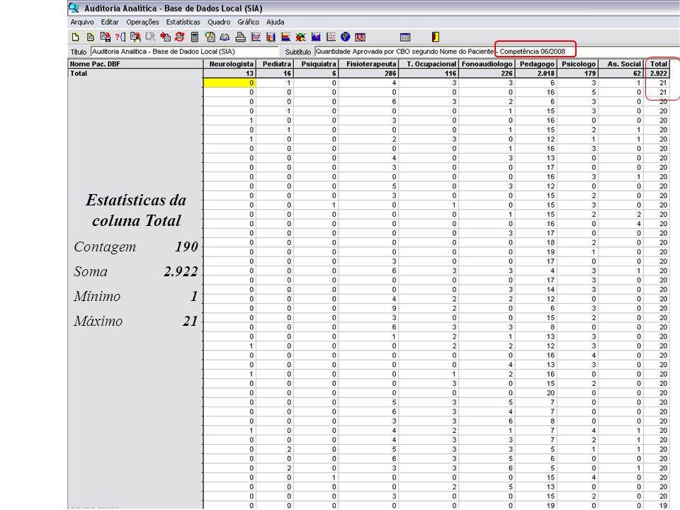 Estatísticas da coluna Total Contagem190 Soma2.922 Mínimo1 Máximo21