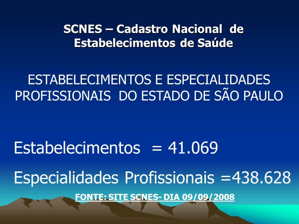 SCNES – Cadastro Nacional de Estabelecimentos de Saúde ESTABELECIMENTOS E ESPECIALIDADES PROFISSIONAIS DO ESTADO DE SÃO PAULO Estabelecimentos = 41.069 Especialidades Profissionais =438.628 FONTE: SITE SCNES- DIA 09/09/2008