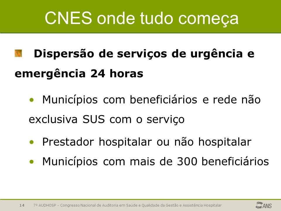 7º AUDHOSP - Congresso Nacional de Auditoria em Saúde e Qualidade da Gestão e Assistência Hospitalar14 CNES onde tudo começa Dispersão de serviços de