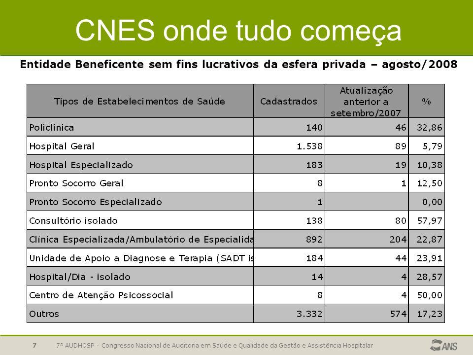 7º AUDHOSP - Congresso Nacional de Auditoria em Saúde e Qualidade da Gestão e Assistência Hospitalar7 CNES onde tudo começa Entidade Beneficente sem f