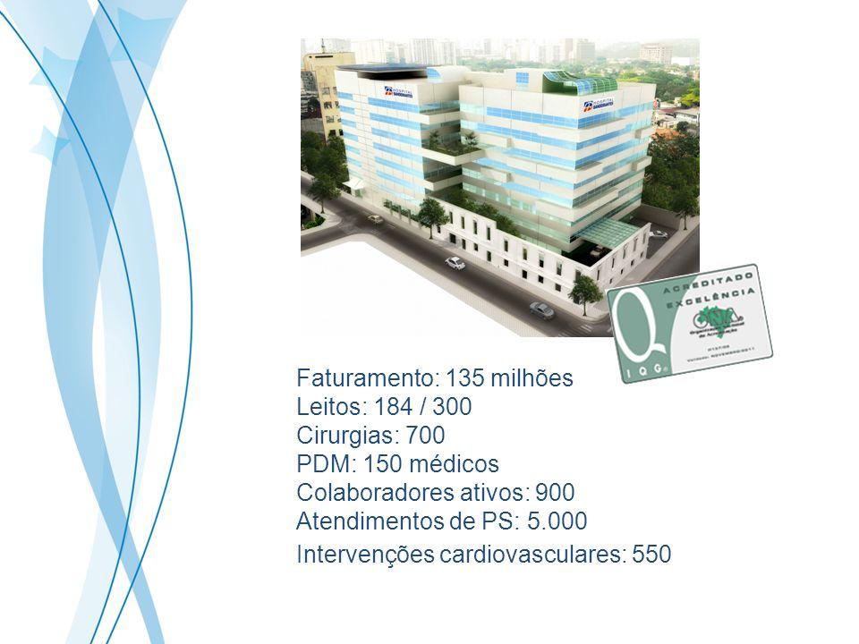 Faturamento: 135 milhões Leitos: 184 / 300 Cirurgias: 700 PDM: 150 médicos Colaboradores ativos: 900 Atendimentos de PS: 5.000 Intervenções cardiovasc