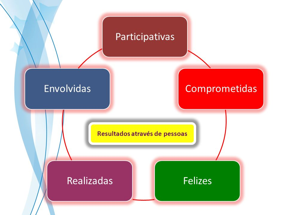 ParticipativasComprometidasFelizesRealizadasEnvolvidas Resultados através de pessoas