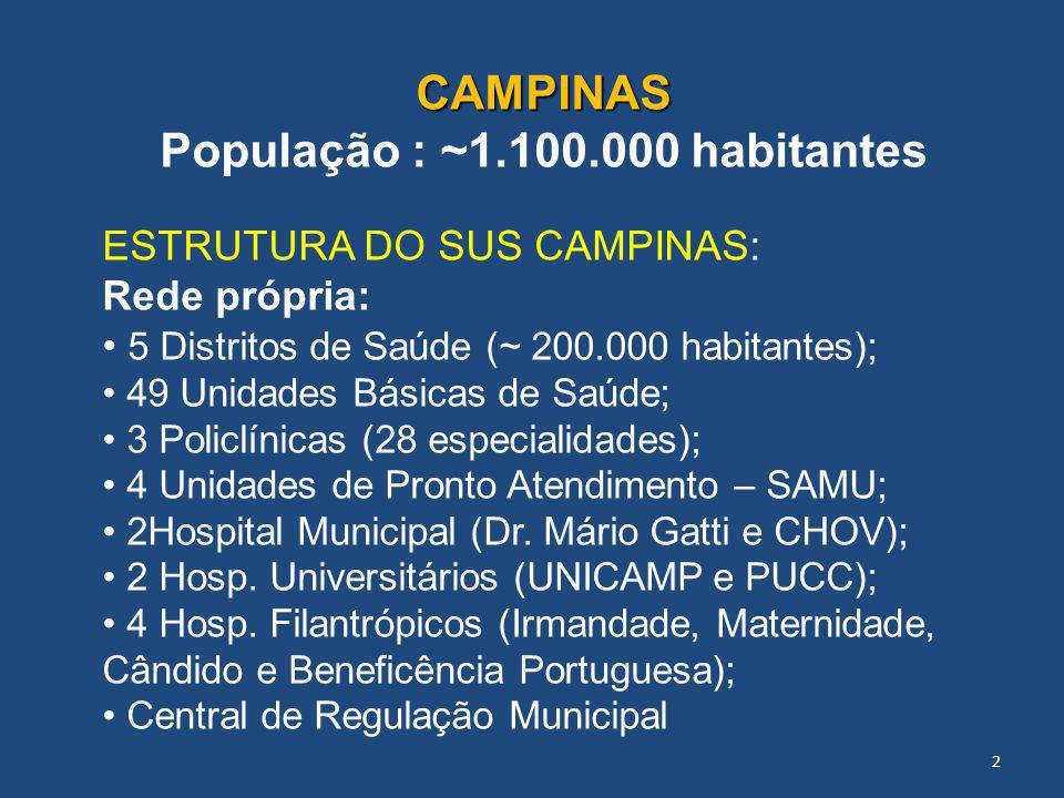 CAMPINAS População : ~1.100.000 habitantes ESTRUTURA DO SUS CAMPINAS: Rede própria: 5 Distritos de Saúde (~ 200.000 habitantes); 49 Unidades Básicas d