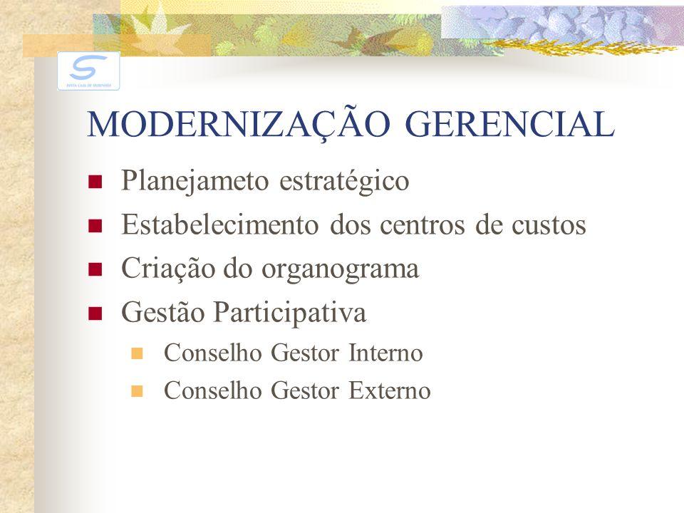 MODERNIZAÇÃO GERENCIAL Planejameto estratégico Estabelecimento dos centros de custos Criação do organograma Gestão Participativa Conselho Gestor Inter