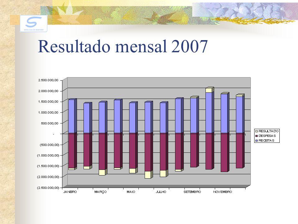 Resultado mensal 2007