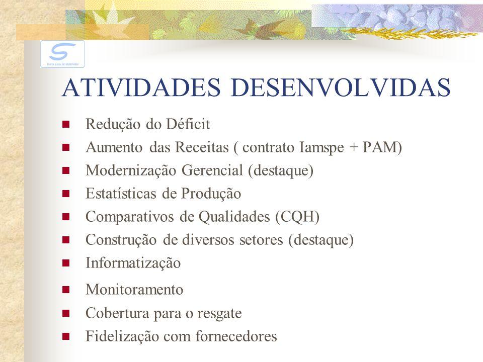ATIVIDADES DESENVOLVIDAS Redução do Déficit Aumento das Receitas ( contrato Iamspe + PAM) Modernização Gerencial (destaque) Estatísticas de Produção C