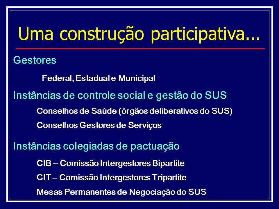 Gestores Federal, Estadual e Municipal Instâncias de controle social e gestão do SUS Conselhos de Saúde (órgãos deliberativos do SUS) Conselhos Gestor