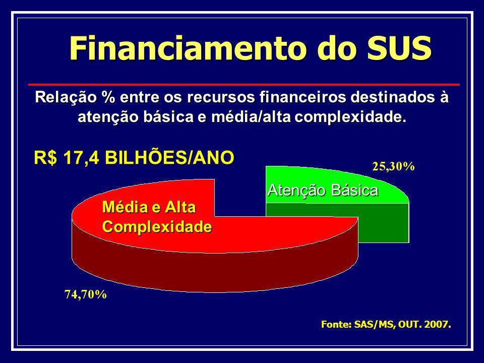 Financiamento do SUS Relação % entre os recursos financeiros destinados à atenção básica e média/alta complexidade. Atenção Básica Média e Alta Comple