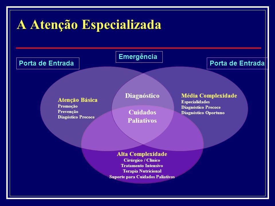 A Atenção Especializada Porta de Entrada Atenção Básica Promoção Prevenção Diagóstico Precoce Média Complexidade Especialidades Diagnóstico Precoce Di