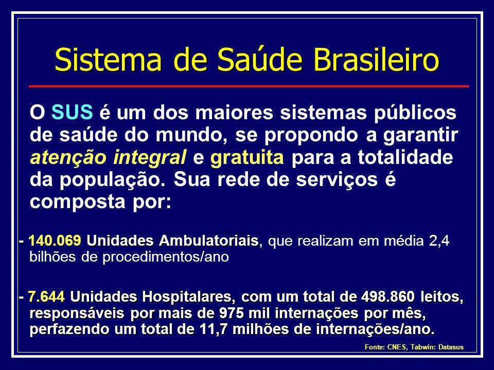 Sistema de Saúde Brasileiro O SUS é um dos maiores sistemas públicos de saúde do mundo, se propondo a garantir atenção integral e gratuita para a tota