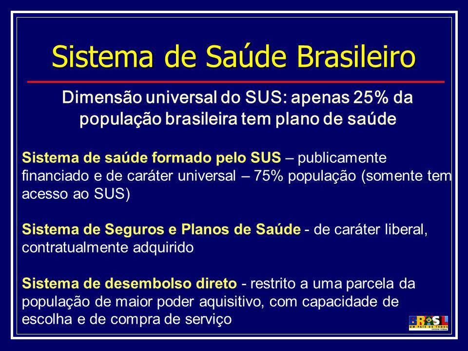 Dimensão universal do SUS: apenas 25% da população brasileira tem plano de saúde Sistema de saúde formado pelo SUS – publicamente financiado e de cará
