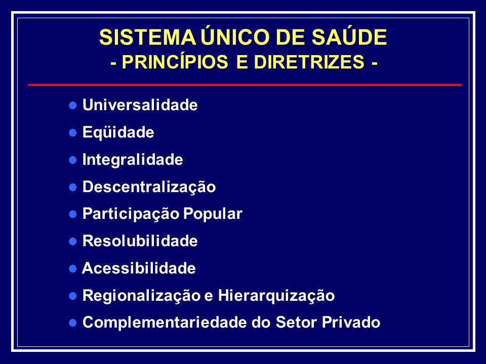 Universalidade Eqüidade Integralidade Descentralização Participação Popular Resolubilidade Acessibilidade Regionalização e Hierarquização Complementar