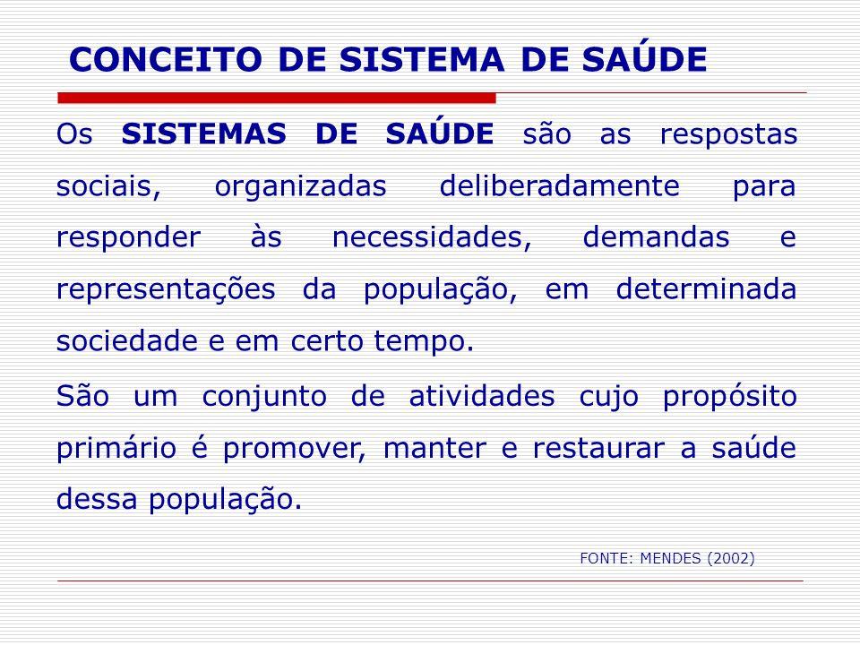 CONCEITO DE SISTEMA DE SAÚDE FONTE: MENDES (2002) Os SISTEMAS DE SAÚDE são as respostas sociais, organizadas deliberadamente para responder às necessi