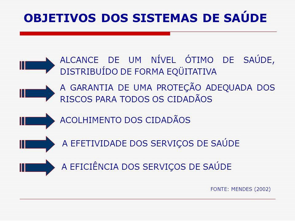 OBJETIVOS DOS SISTEMAS DE SAÚDE FONTE: MENDES (2002) ALCANCE DE UM NÍVEL ÓTIMO DE SAÚDE, DISTRIBUÍDO DE FORMA EQÜITATIVA A EFICIÊNCIA DOS SERVIÇOS DE