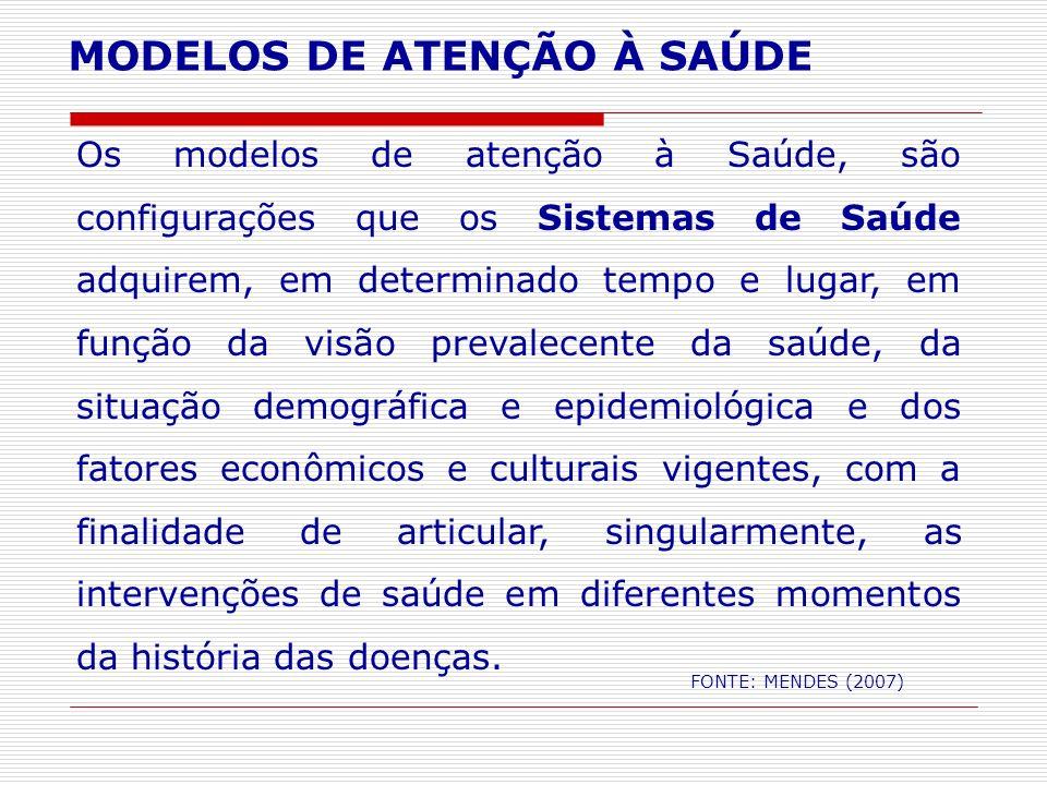 MODELOS DE ATENÇÃO À SAÚDE FONTE: MENDES (2007) Os modelos de atenção à Saúde, são configurações que os Sistemas de Saúde adquirem, em determinado tem