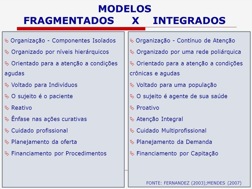 Organização - Componentes Isolados Organizado por níveis hierárquicos Orientado para a atenção a condições agudas Voltado para Indivíduos O sujeito é