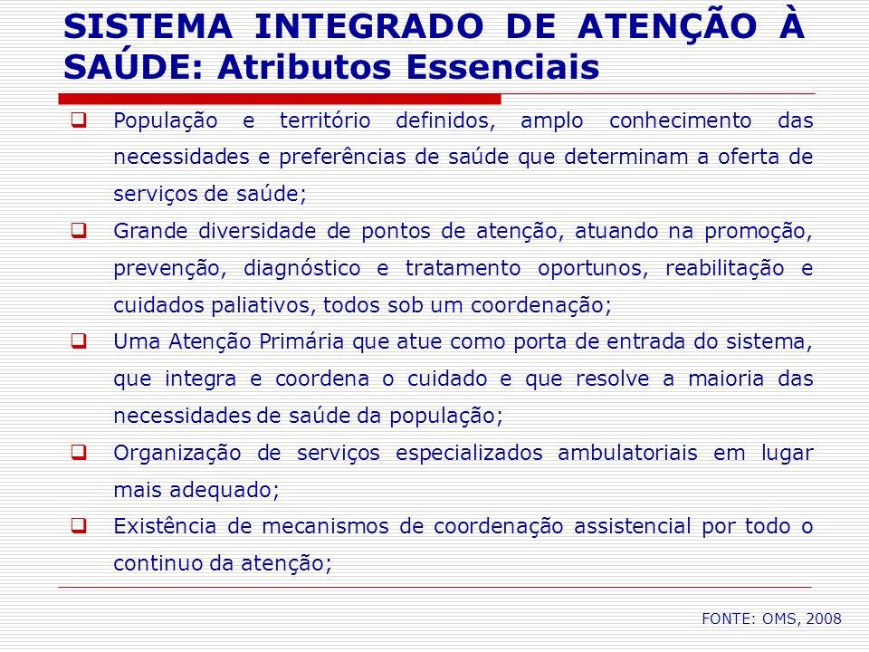 SISTEMA INTEGRADO DE ATENÇÃO À SAÚDE: Atributos Essenciais População e território definidos, amplo conhecimento das necessidades e preferências de saú