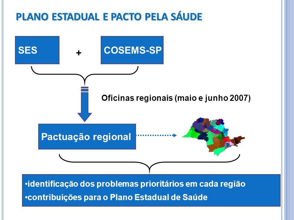 PLANO ESTADUAL E PACTO PELA SÁUDE SES + COSEMS-SP Pactuação regional Oficinas regionais (maio e junho 2007) identificação dos problemas prioritários e
